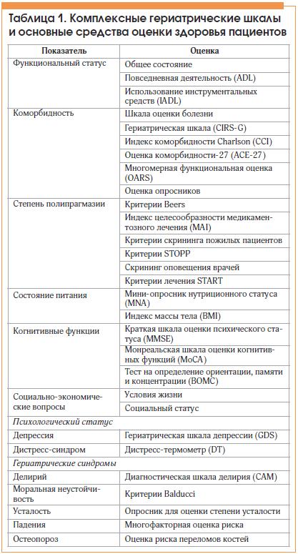 Таблица 1. Комплексные гериатрические шкалы и основные средства оценки здоровья пациентов