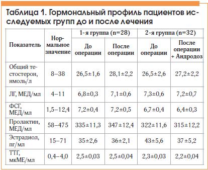 Таблица 1. Гормональный профиль пациентов исследуемых групп до и после лечения