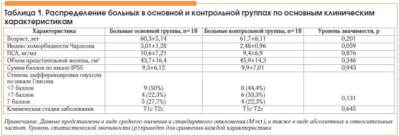 Таблица 1. Распределение больных в основной и контрольной группах по основным клиническим характеристикам