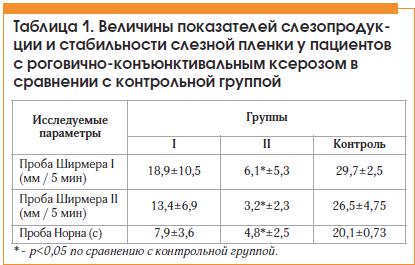Таблица 1. Величины показателей слезопродукции и стабильности слезной пленки у пациентов с роговично-конъюнктивальным ксерозом в сравнении с контрольной группой