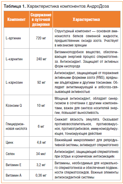 Таблица 1. Характеристика компонентов АндроДоза