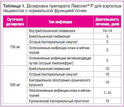 Таблица 1. Дозировки препарата Леволет® Р для взрослых пациентов с нормальной функцией почек