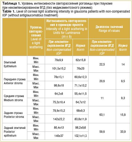 Таблица 1. Уровень интенсивности светорассеяния роговицы при глаукоме при некомпенсированном ВГД (без медикаментозного режима)