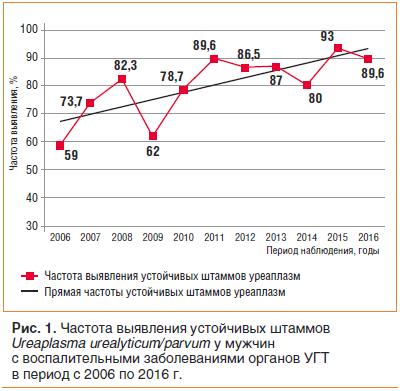 Рис. 1. Частота выявления устойчивых штаммов Ureaplasma urealyticum/parvum у мужчин с воспалительными заболеваниями органов УГТ в период с 2006 по 2016 г.