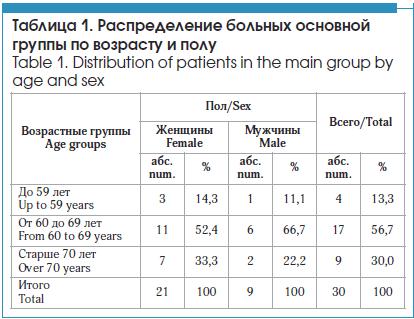 Распределение больных основной группы по возрасту и полу