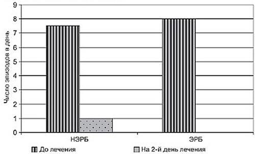 Рис. 1. Динамика частоты изжоги у больных с ГЭРБ на фоне лечения суспензией Гавискон форте. По оси абсцисс – клинико-эндоскопические варианты ГЭРБ; по оси ординат – число эпизодов изжоги в день