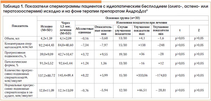 Таблица 1. Показатели спермограммы пациентов с идиопатическим бесплодием (олиго-, астено- или тератозооспермия) исходно и на фоне терапии препаратом АндроДоз®