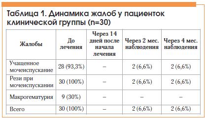 Таблица 1. Динамика жалоб у пациенток клинической группы (n=30)