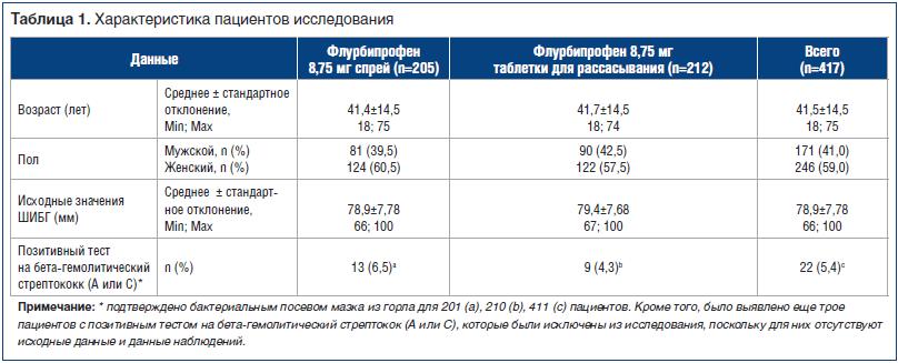 Таблица 1. Характеристика пациентов исследования