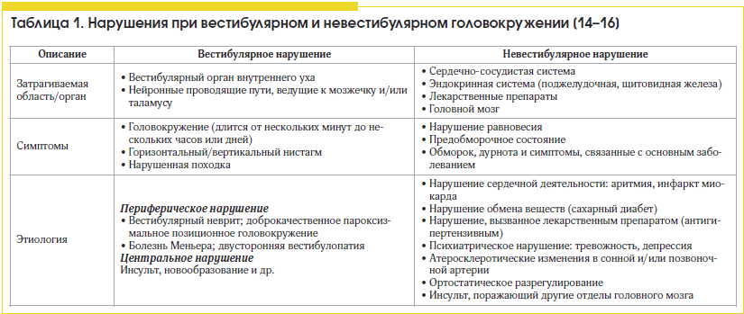 Таблица 1. Нарушения при вестибулярном и невестибулярном головокружении [14–16]