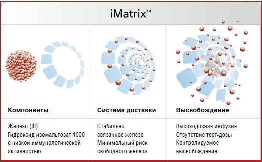 Рис. Матричная структура Монофера