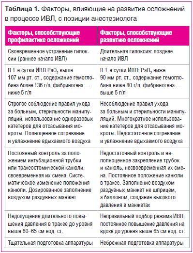 Таблица 1. Факторы, влияющие на развитие осложнений в процессе ИВЛ, с позиции анестезиолога