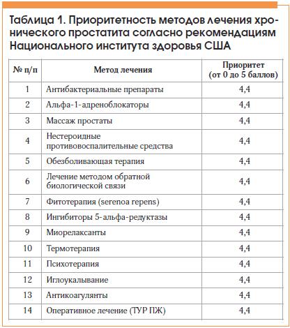 Таблица 1. Приоритетность методов лечения хронического простатита согласно рекомендациям Национального института здоровья США