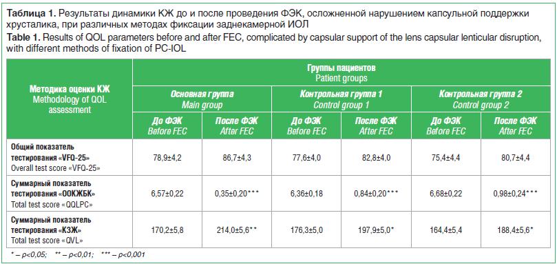 Таблица 1. Результаты динамики КЖ до и после проведения ФЭК, осложненной нарушением капсульной поддержки хрусталика, при различных методах фиксации заднекамерной ИОЛ