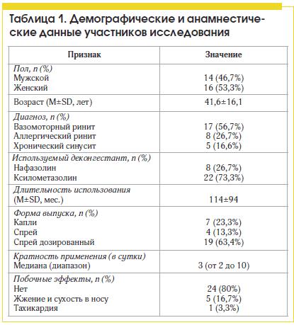 Таблица 1. Демографические и анамнестические данные участников исследования