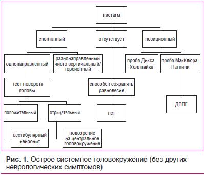 Рис. 1. Острое системное головокружение (без других неврологических симптомов)