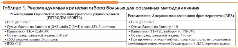 Таблица 1. Рекомендуемые критерии отбора больных для различных методов лечения