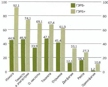 Рис. 1. Распространенность симптомов диспепсии у респондентов г. Саранска в зависимости от наличия («ГЭРБ+») или отсутствия («ГЭРБ-») опросных критериев ГЭРБ. * р<0,05