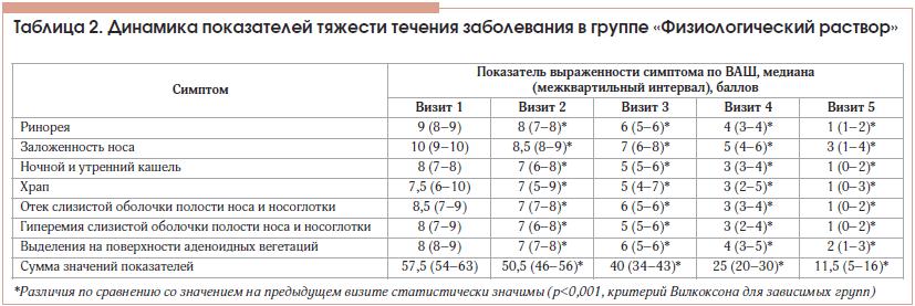 Таблица 2. Динамика показателей тяжести течения заболевания в группе «Физиологический раствор»