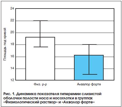 Рис. 1. Динамика показателя гиперемии слизистой оболочки полости носа и носоглотки в группах «Физиологический раствор» и «Аквалор форте»