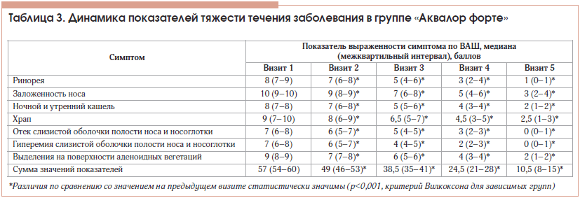 Таблица 3. Динамика показателей тяжести течения заболевания в группе «Аквалор форте»