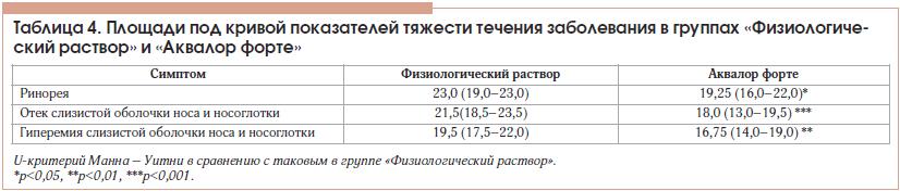 Таблица 4. Площади под кривой показателей тяжести течения заболевания в группах «Физиологический раствор» и «Аквалор форте»