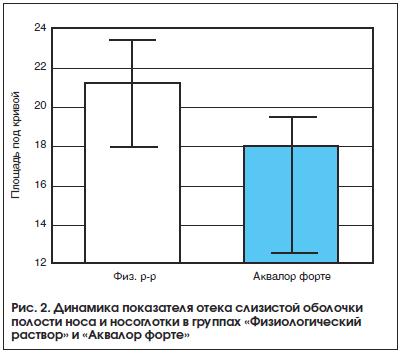 Рис. 2. Динамика показателя отека слизистой оболочки полости носа и носоглотки в группах «Физиологический раствор» и «Аквалор форте»