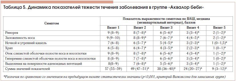 Таблица 5. Динамика показателей тяжести течения заболевания в группе «Аквалор беби»