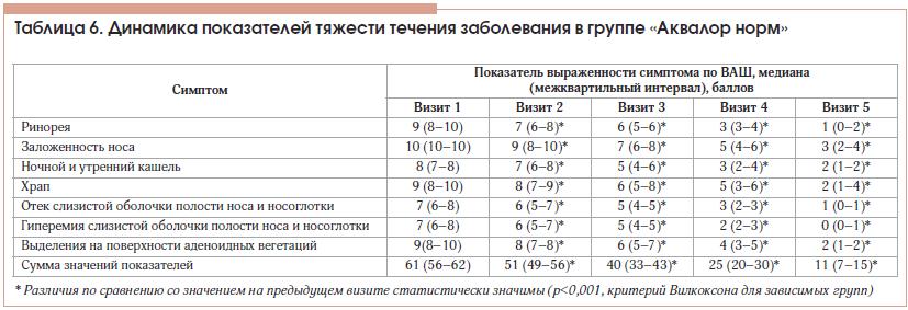 Таблица 6. Динамика показателей тяжести течения заболевания в группе «Аквалор норм»