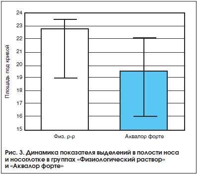 Рис. 3. Динамика показателя выделений в полости носа и носоглотке в группах «Физиологический раствор» и «Аквалор форте»
