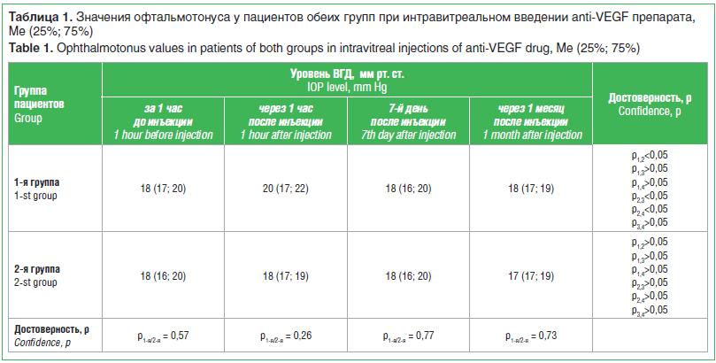Таблица 1. Значения офтальмотонуса у пациентов обеих групп при интравитреальном введении anti-VEGF препарата, Me (25%; 75%)