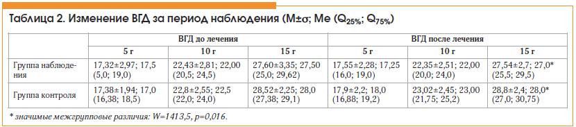 Таблица 2. Изменение ВГД за период наблюдения (M±σ; Ме (Q25%; Q75%)