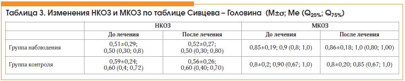 Таблица 3. Изменения НКОЗ и МКОЗ по таблице Сивцева – Головина (M±σ; Ме (Q25%; Q75%)