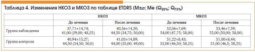 Таблица 4. Изменения НКОЗ и МКОЗ по таблице ETDRS (M±σ; Ме (Q25%; Q75%)