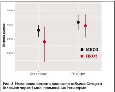 Рис. 3. Изменение остроты зрения по таблице Сивцева – Головина через 1 мес. применения Ретинорма