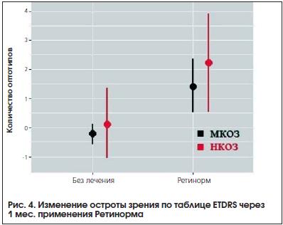 Рис. 4. Изменение остроты зрения по таблице ETDRS через 1 мес. применения Ретинорма
