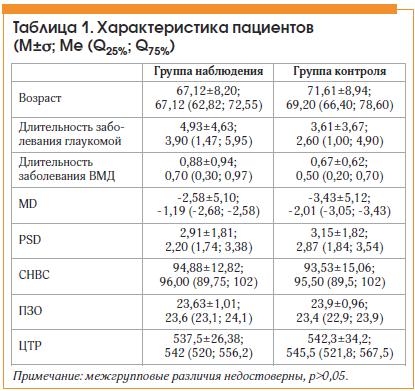 Таблица 1. Характеристика пациентов (M±σ; Ме (Q25%; Q75%)