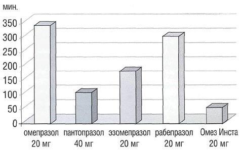 Диаграмма. Латентный период препаратов в исследуемых группах