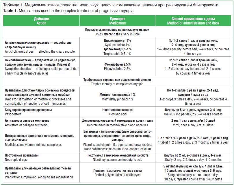 Таблица 1. Медикаментозные средства, использующиеся в комплексном лечении прогрессирующей близорукости
