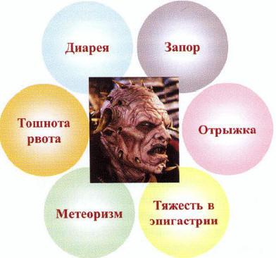 Рис. 3. Синдром «дуоденального демона» (по Л. И. Буторовой, 2005 [8])