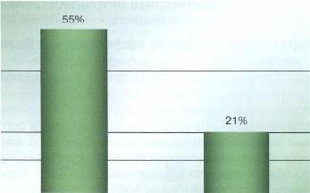 Рис. 19. Значительное уменьшение выраженности симптомов у больных с рефлюкс-гастритом при лечении УДХК по сравнению с плацебо (по L. Aggio et al., 1986 [98])