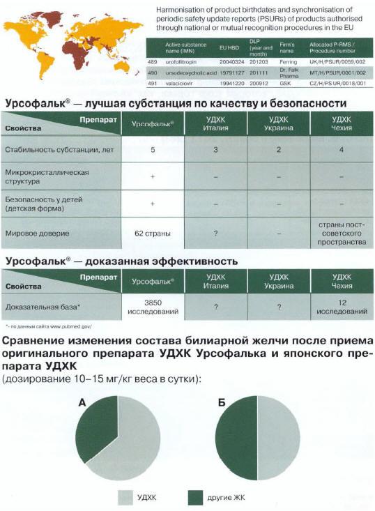Рис. 20. Урсофальк - референтный препарат УДХК подавляющей части стран мира