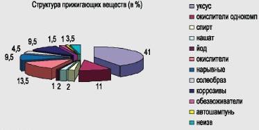 Рис. 2. Структура прижигающих веществ у пострадавших (в %)