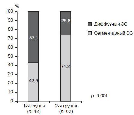 Рис. Частота диффузного и сегментарного ЭС по данным манометрии пищевода