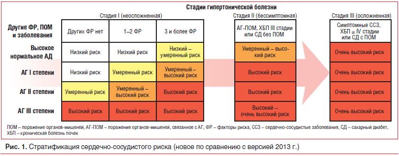 Рис. 1. Стратификация сердечно-сосудистого риска (новое по сравнению с версией 2013 г.)
