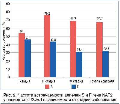 Рис. 2. Частота встречаемости аллелей S и F гена NAT2 у пациентов с ХОБЛ в зависимости от стадии заболевания