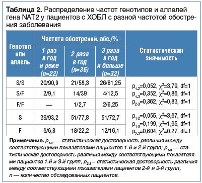 Таблица 2. Распределение частот генотипов и аллелей гена NAT2 у пациентов с ХОБЛ с разной частотой обостре- ния заболевания