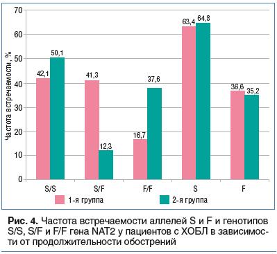 Рис. 4. Частота встречаемости аллелей S и F и генотипов S/S, S/F и F/F гена NAT2 у пациентов с ХОБЛ в зависимос- ти от продолжительности обострений