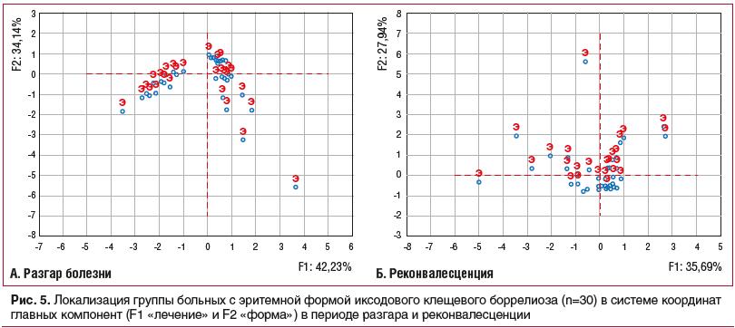 Рис. 5. Локализация группы больных с эритемной формой иксодового клещевого боррелиоза (n=30) в системе координат главных компонент (F1 «лечение» и F2 «форма») в периоде разгара и реконвалесценции