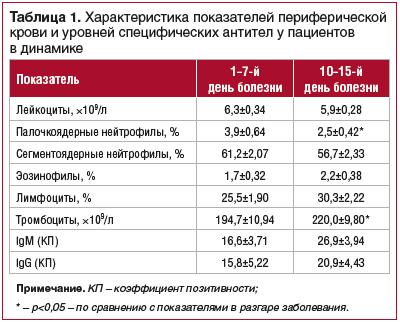 Таблица 1. Характеристика показателей периферической крови и уровней специфических антител у пациентов в динамике
